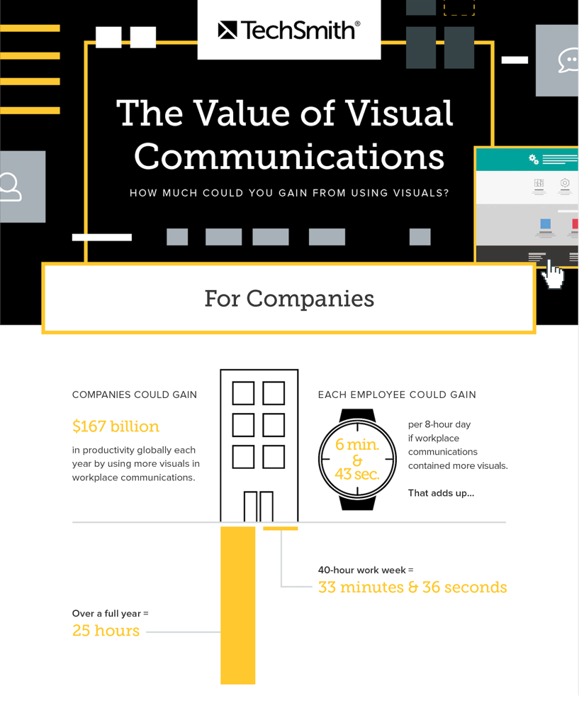value of visuals research