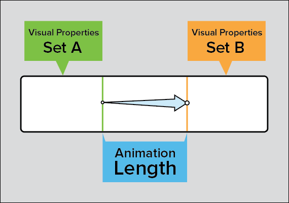 sketch of an animations with labels